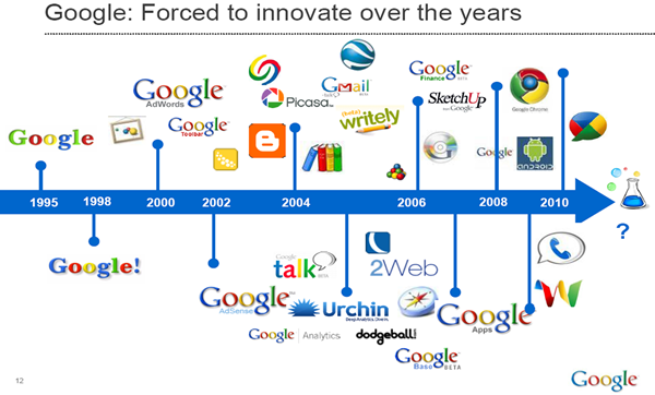 Google Grows