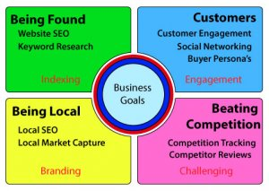 SEO Makes it work with and the 4 Corners of your Success