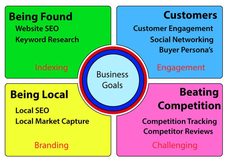 Digital Marketing The four cornerstones of constructing a successful