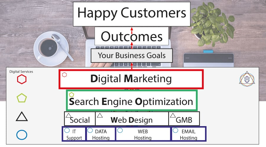 Digital Marketing, SEO Services, Web Design Make the Outcome Business are Looking For