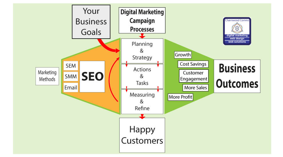 Digital Marketing Process Overview for Charnwood Communications Ltd.