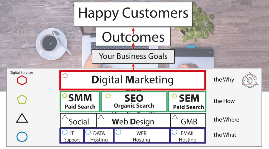 Make Your Business Better! Digital Marketing Services for Business Improvements