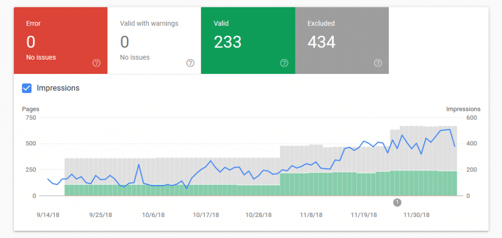 Google Search Console Coverage Report