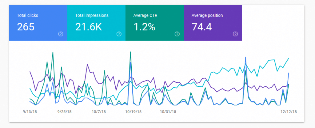 Measurable Improvements with Google Search Console