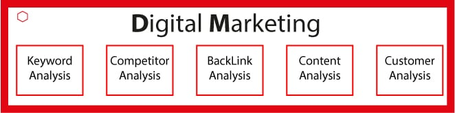 Digital Marketing Analysis Features for SEO success