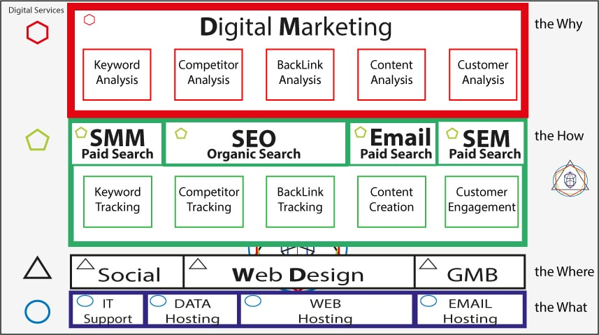 Digital Marketing Manchester Overview and Sub Processes to Success.