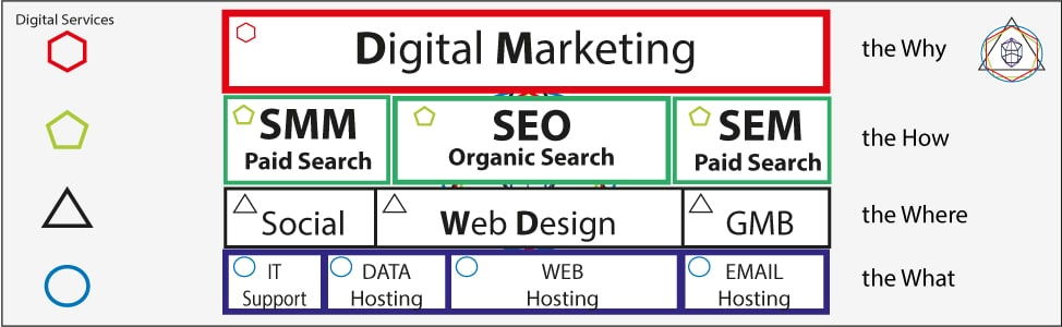 Digital Marketing Manchester - Digital Marketing Services Layers overview