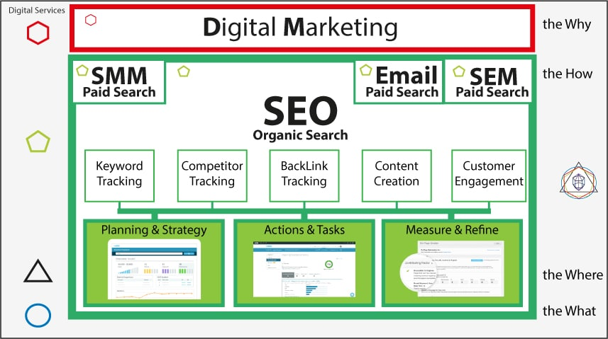 SEO Features as Part of the Digital Marketing Campaign