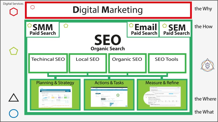 SEO Functions Overview within Digital Marketing